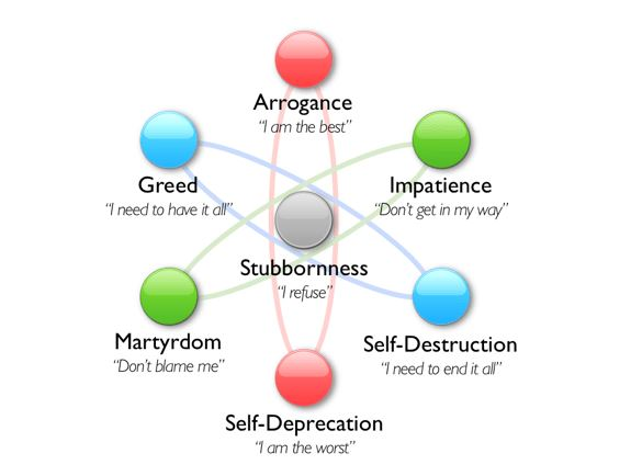 ego traits