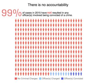 Racism No Accountability